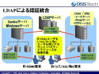 LDAPによる認証統合