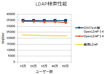 図1. OSSTech 社製 OpenLDAP とオリジナル OpenLDAP/商用 LDAP 製品との LDAP 検索性能比較