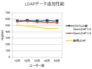 図2. OSSTech 社製 OpenLDAP とオリジナル OpenLDAP/商用 LDAP 製品との LDAP データ追加性能比較