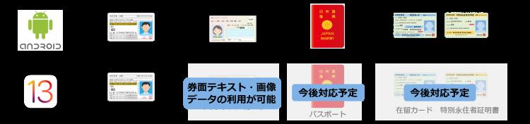 LibJeID対応OS