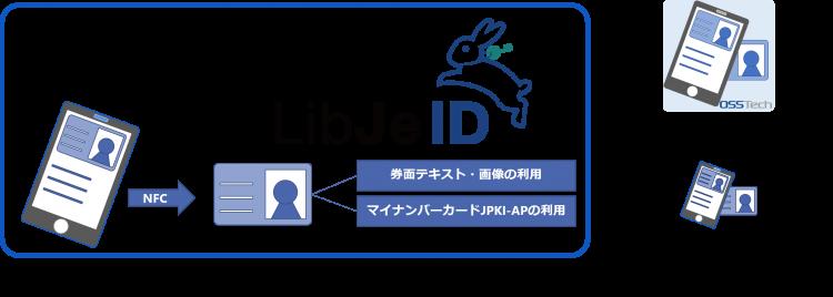 LibJeID利用イメージ