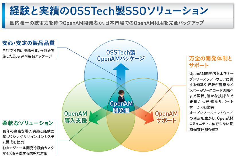 OSSTechの優位性