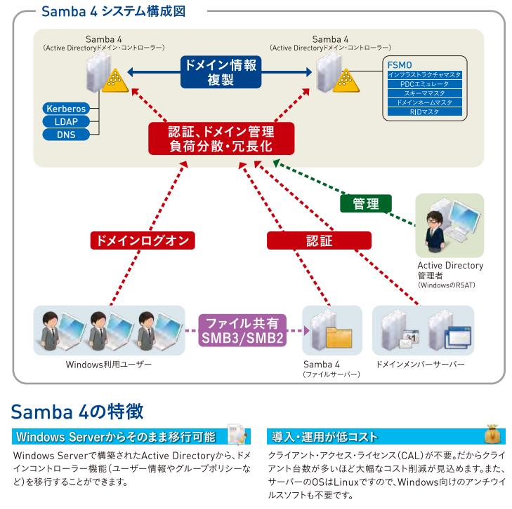 Samba 4 機能