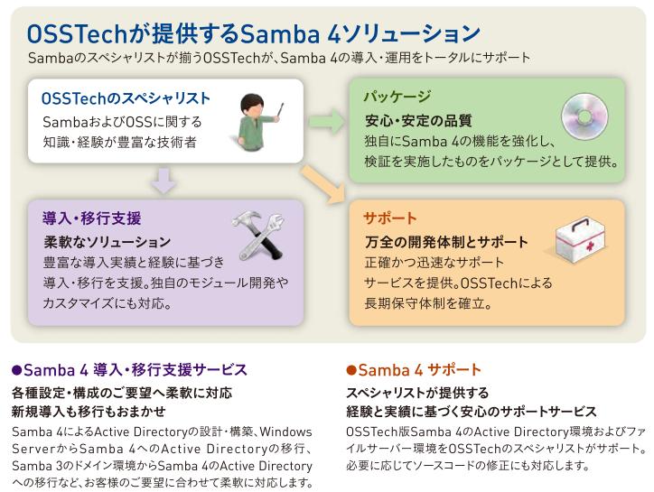 OSSTechが提供するSamba 4