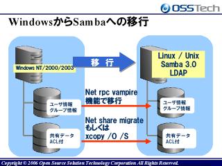 SambaによるWindowsドメイン移行